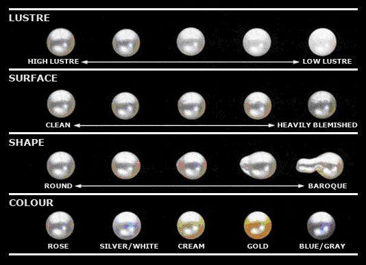 Porovnání kvality perel